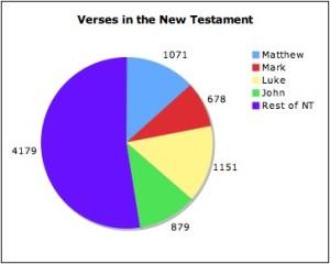 verses-in-nt